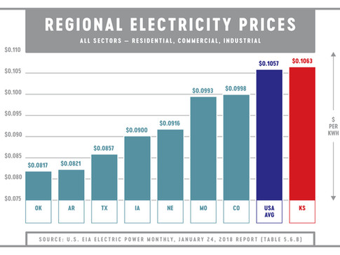 Regional Price Graph.jpg