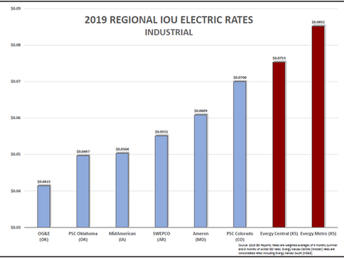 2019 IOU Industrial rates bar chart.PNG