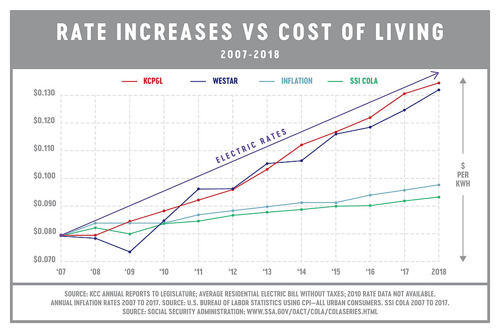 rates v cost of living--jpg (1).jpg