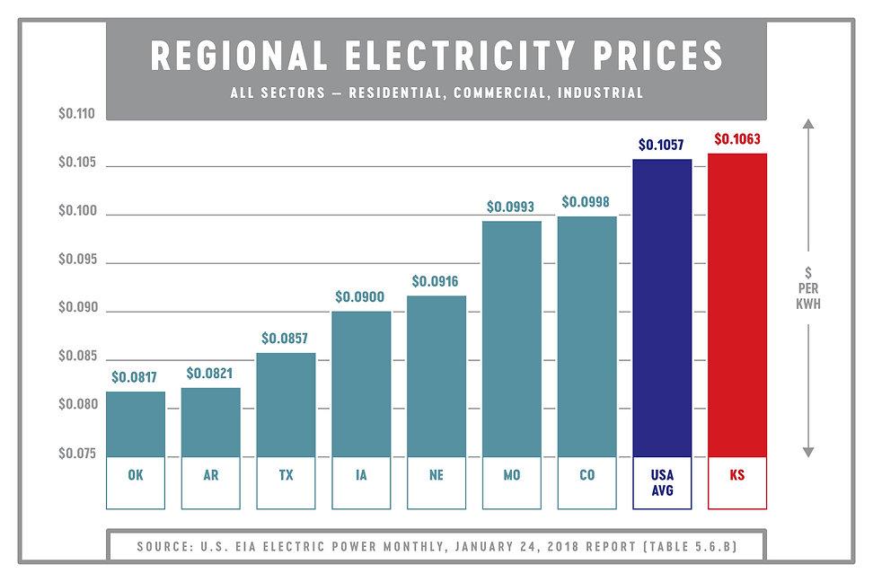 Regional Price Graph-jpg.jpg