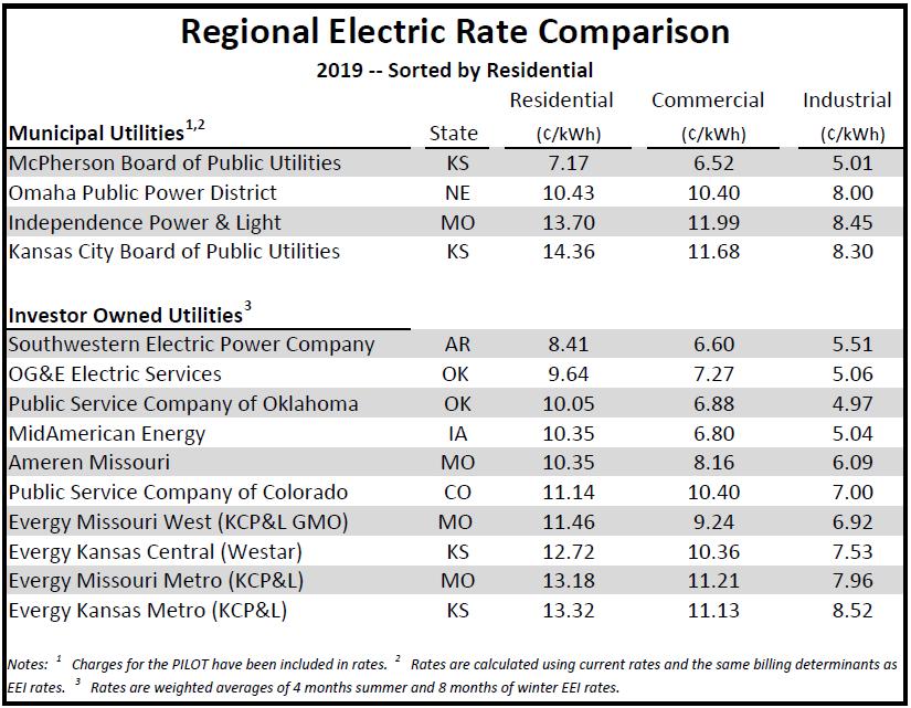 Regional Rate Comparison.PNG