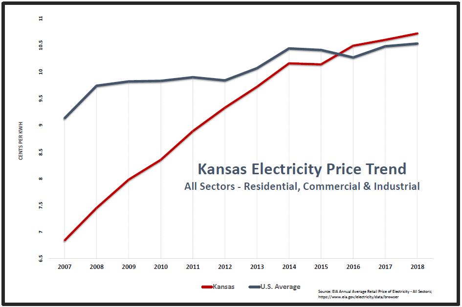 Kansas price trend v US.PNG
