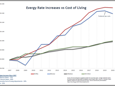 Rate Increases v Cost of Living.PNG