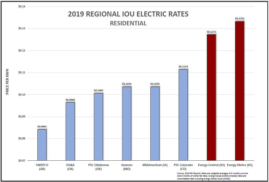 2019 IOU Res rates bar chart.PNG
