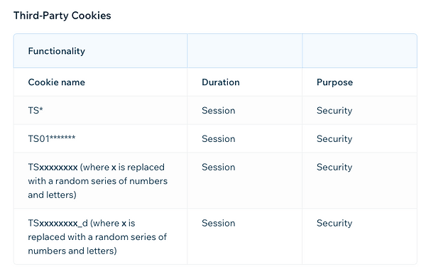 cookies used by the site 2