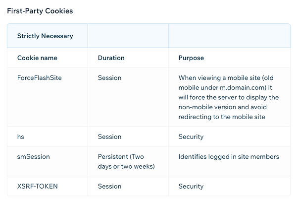 cookies used by the site 1
