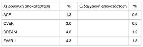 Σύγκριση Ανοικτής και Ενδαγγειακής - Θνητότητα 30 ημερών Πίνακας: Αποτελέσματα τυχαιοποιημένων μελετών Θνητότητα 30 ημερών