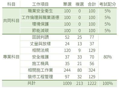 97-107 工程管理題型分配.jpg