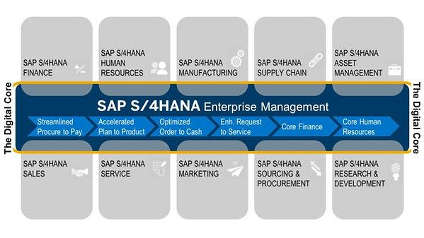 SAP S/4HANA Enterprise Management Solution Map