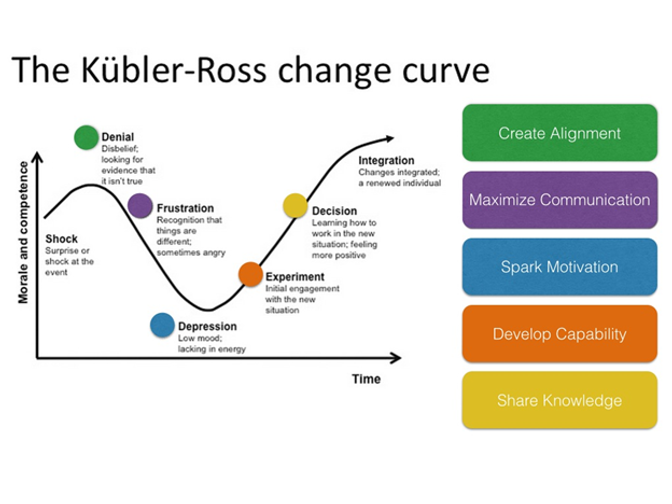 kubler-ross-change-curve.png