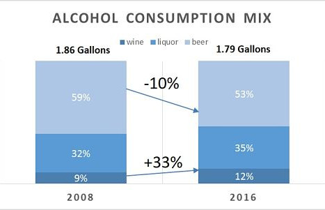 Alcohol Consumption Trends In Arkansas