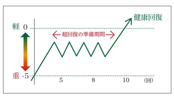回復のグラフ