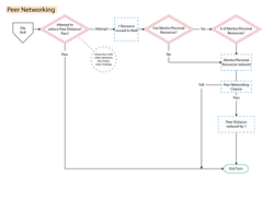 User flow of DLCS Peer Networking