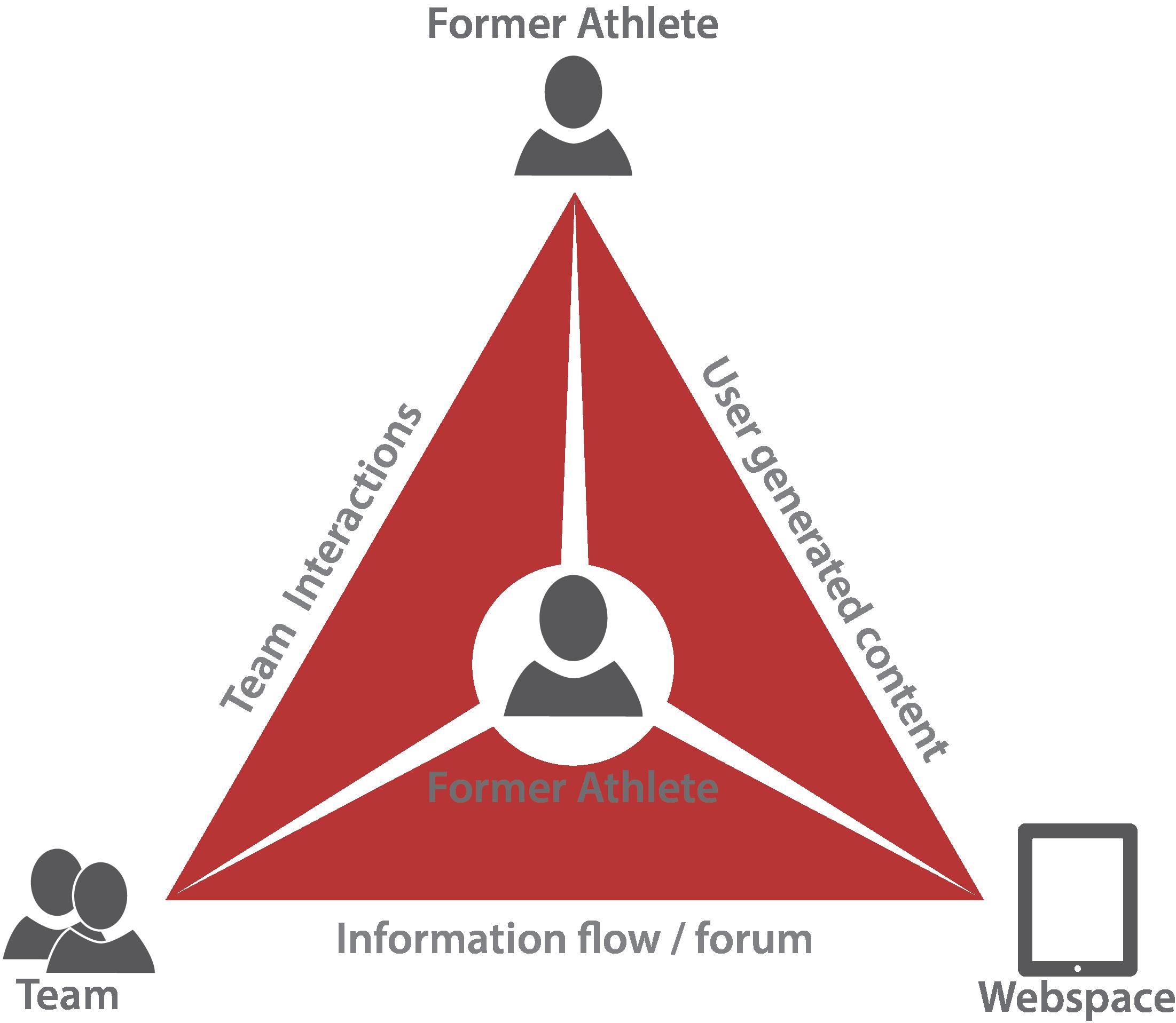 Strive System Diagram