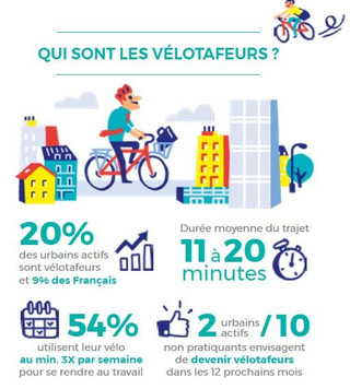 L'essor du vélo en France