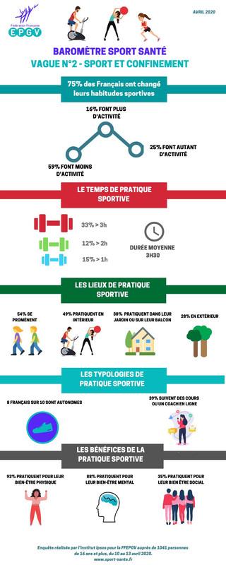 Confinement : 66% des Français pratiquent une activité sportive au moins une fois par semaine