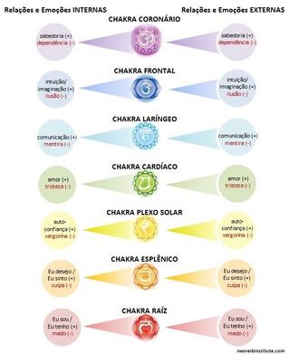 Conexões e chakras. Quais são as suas?