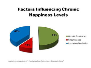The Science of Happiness - Positive Psychology