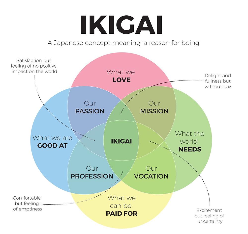 Japāņu IKIGAI gudrība