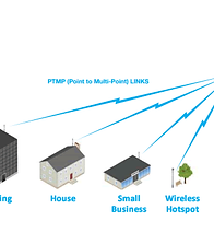 Wireless Links, Microlinks