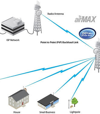Point to Mutipoint Wireless Link