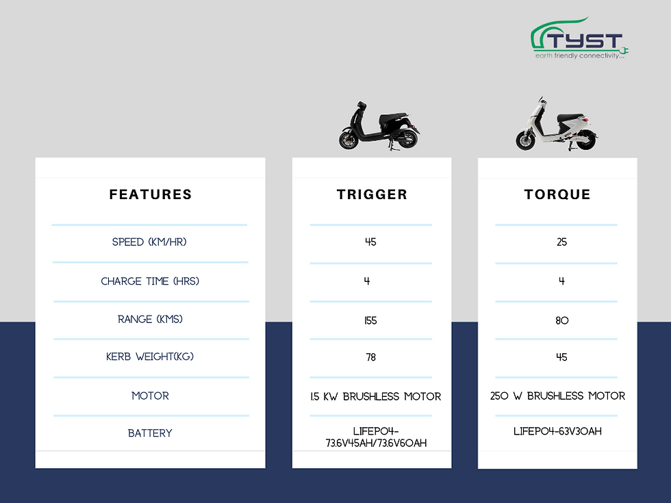 comparsion chart of trigger and torque