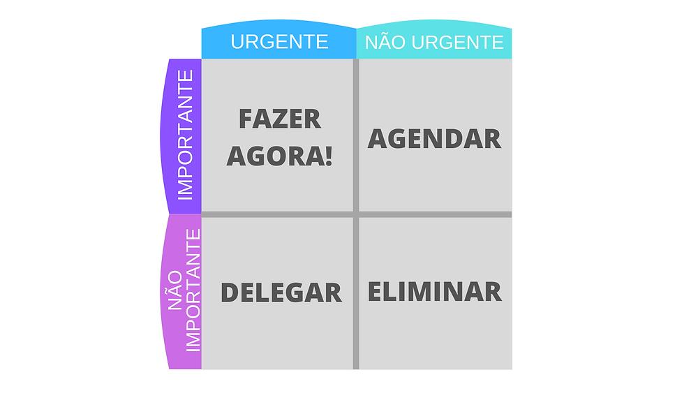 Matriz eisenhower: Urgente e Importante: Fazer agora; Não urgente mas importante: Agendar; Não importante mas urgente: Delegar; Não importante e não urgente: eliminar.