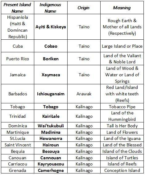 Caribbean Island List.JPG