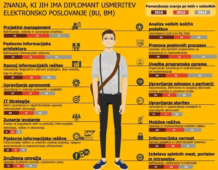 Osvojena_znanja_diplomantov_smeri_e-poslovanje.jpg