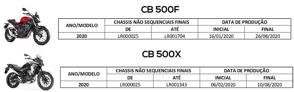 CB 500F e CB 500X