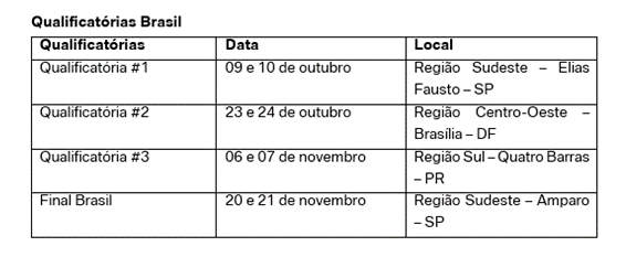 Qualificatórias do GS Trophy Brasil