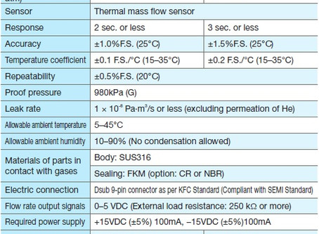 Kofloc Standaid Mass Flow Meter MODEL3760 SERIES