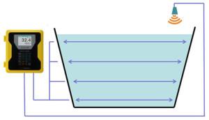 Flow Meter Open Channel