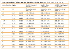 Thermal Mass Compress air and gas flow meters VA500