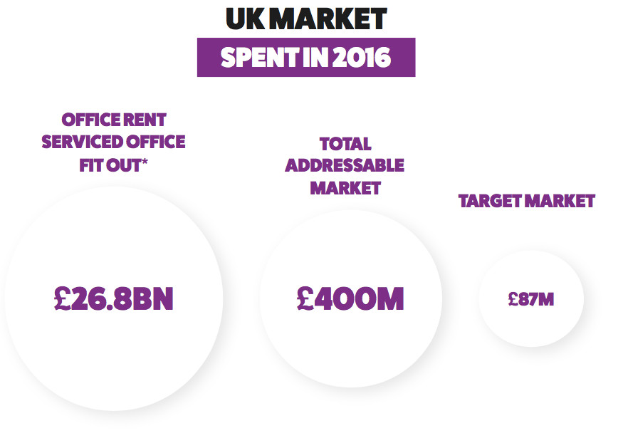 MyOfficeMove UK Market