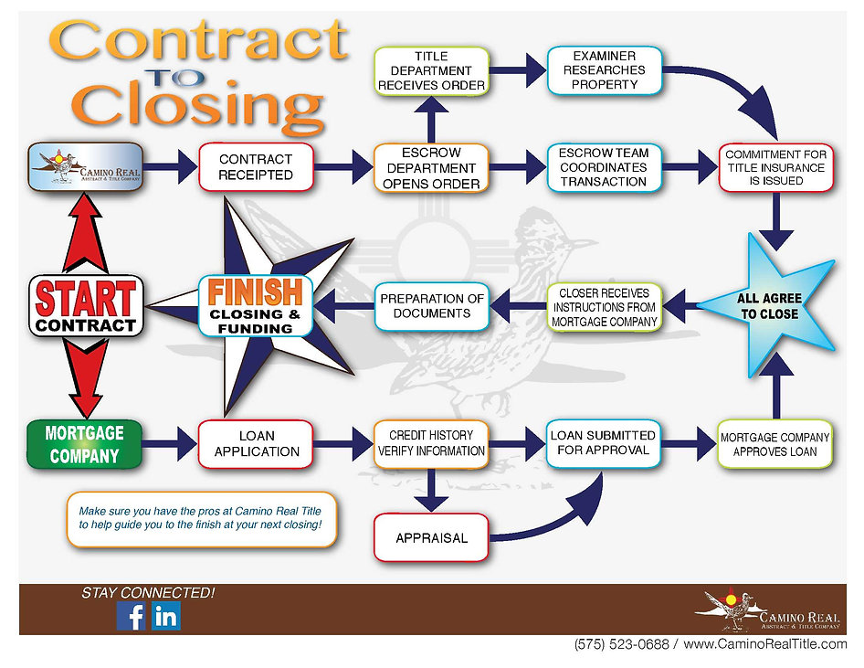 From contract to closing! The roadmap to completing a real estate transaction.