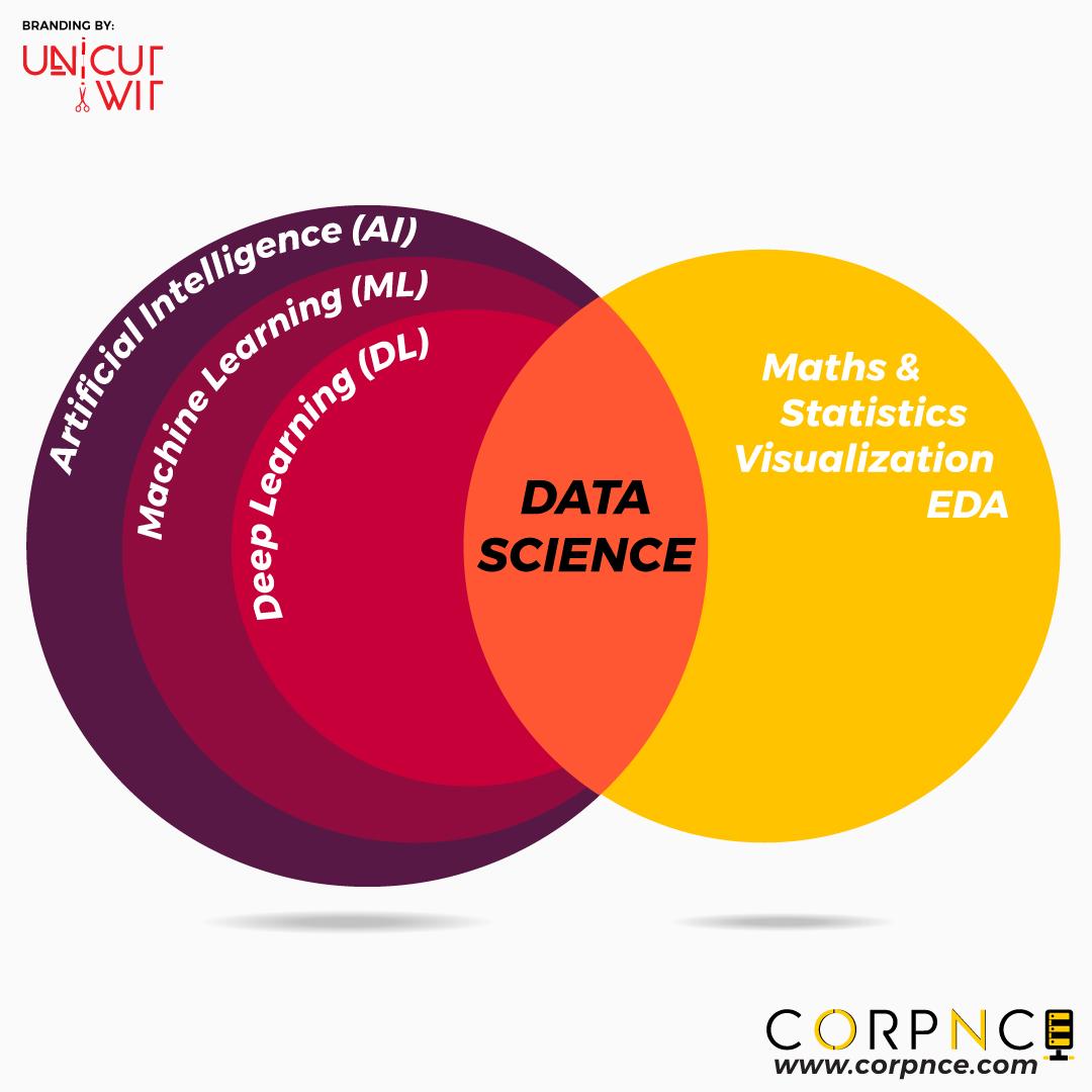 Data Science Training Courses in Bangalore, Rajajinagar | Data