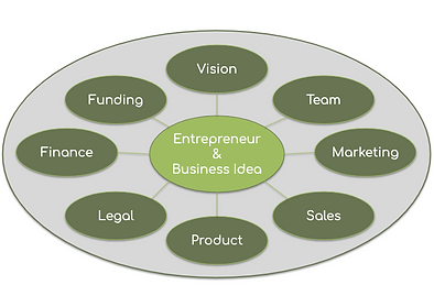 8 Fields of Startup Support.png