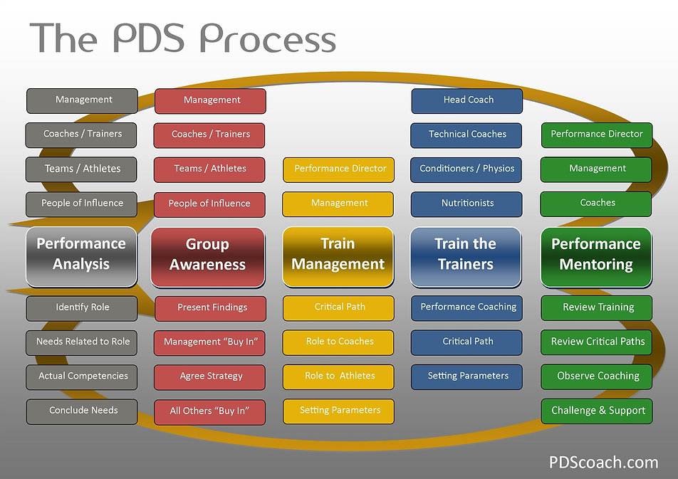The PDS Process