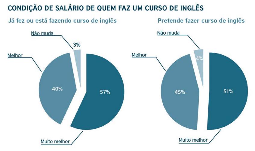 Condição salarial de quem faz um curso de inglês
