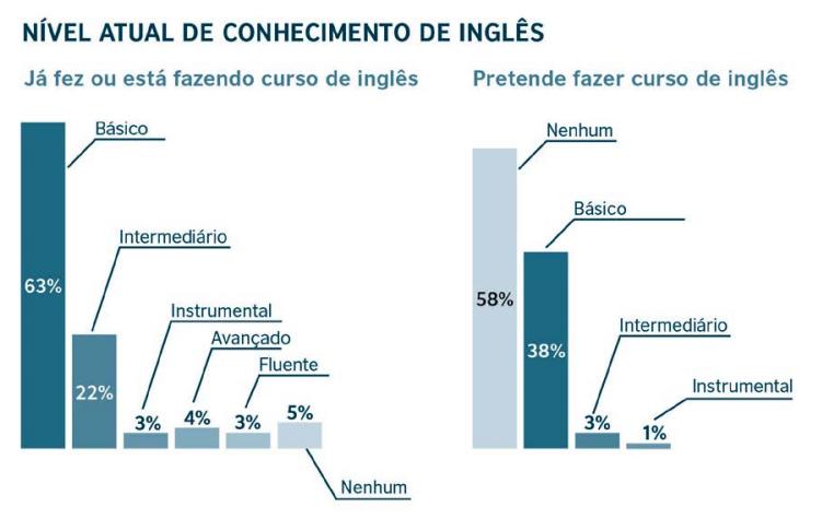 Nível atual de conhecimento de inglês
