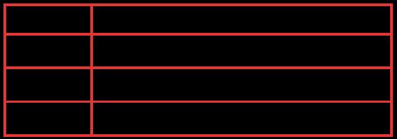 Tabela de cursos do Studienkolleg (Fachhochschule)