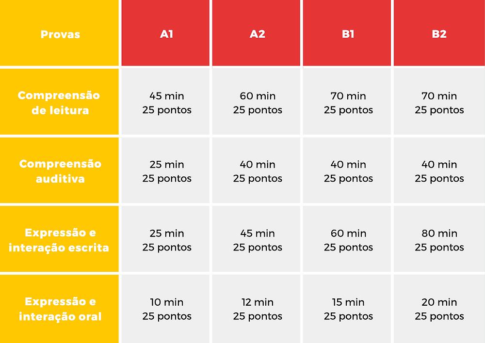 tempo e pontuação diploma de espanhol DELE
