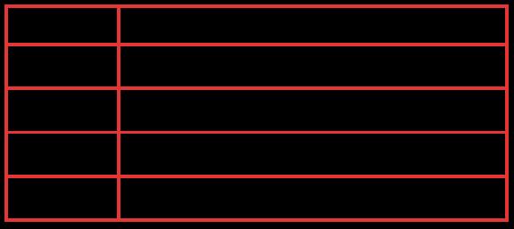 Tabela de cursos do Studienkolleg