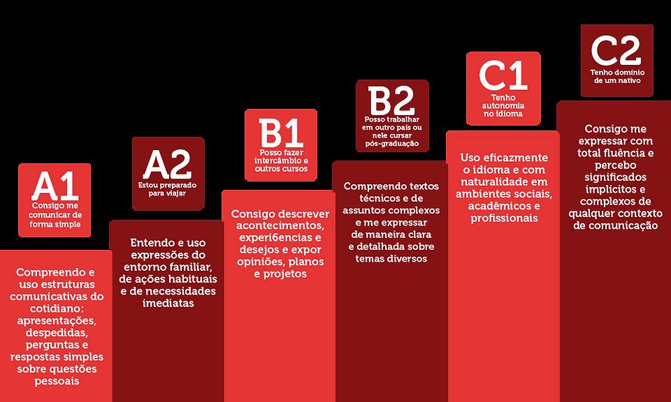 a1 a2 basico b1 b2 intermediario c1 c2 superior avançado curso yspanus de ingles espanhol italiano arabe russo mandarim alemao