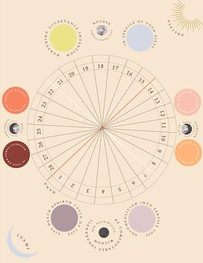 Aluna method Lunar Map v2.png