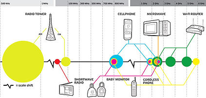 radio frequency graph