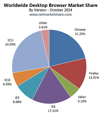 web browser market share piechart