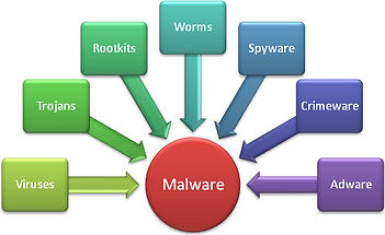 different types of malware