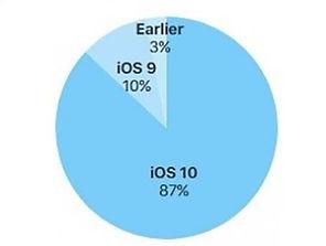 i o s upgrade uptake pie chart